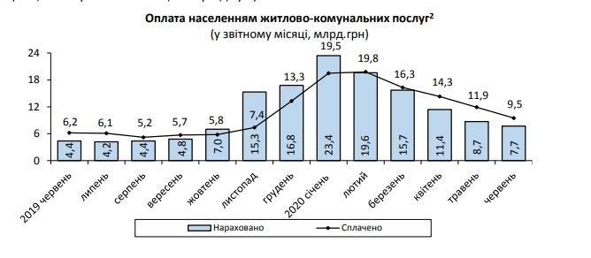 В июне украинцы на четверть переплатили за коммунальные услуги, - Госстат
