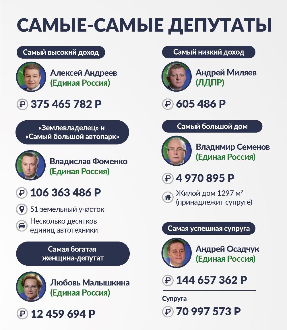 Инфографика. Доходы чиновников Югра