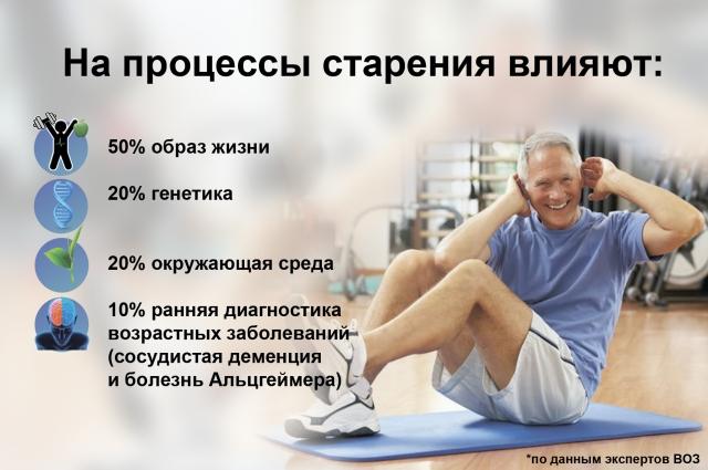 Эксперты ВОЗ утверждают, что на процессы старения в 50% случаев влияет образ жизни.