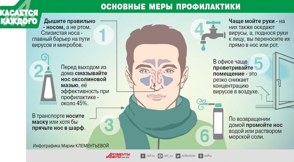 Инфографика. Грипп