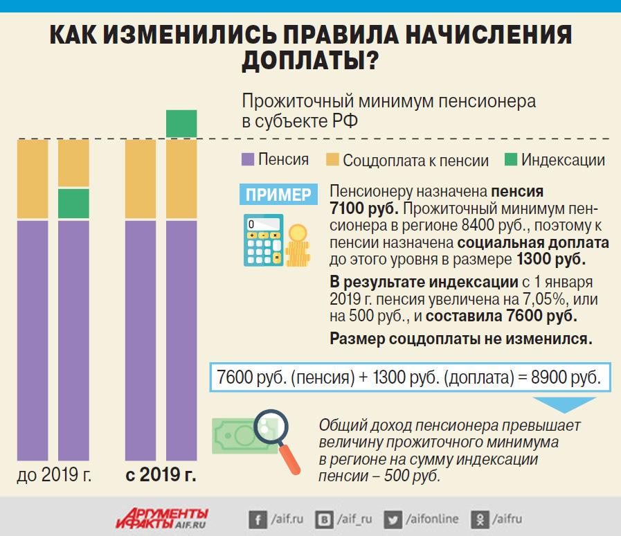 Программа молодая семья 2019 челябинск