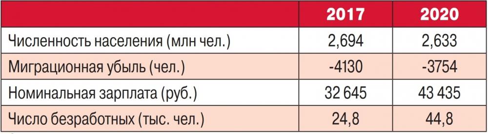 Как изменилась жизнь в Кузбассе за три года.