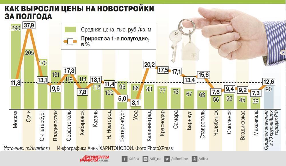 Как в РФ выросли цены на новостройки за полгода. Инфографика
