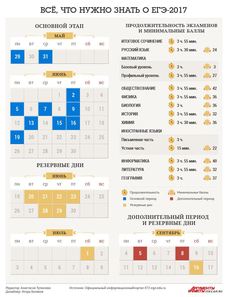 Календарь ЕГЭ, инфографика