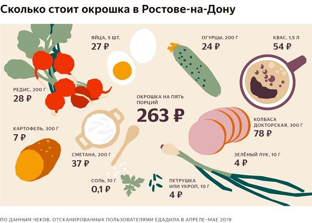 Сколько стоит приготовить окрошку в Ростове-на-Дону?