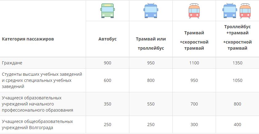 Транспортная карта Волгоград