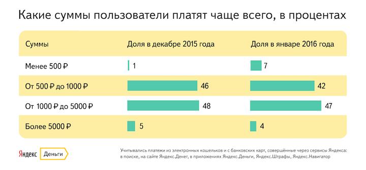 штрафы ГИБДД от Яндекса