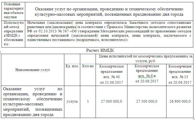 Стоимость Дня города в Екатеринбурге