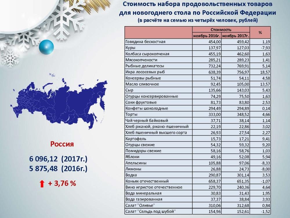 По стоимости новогоднего стола Пермский край в России занимает 48-е место.