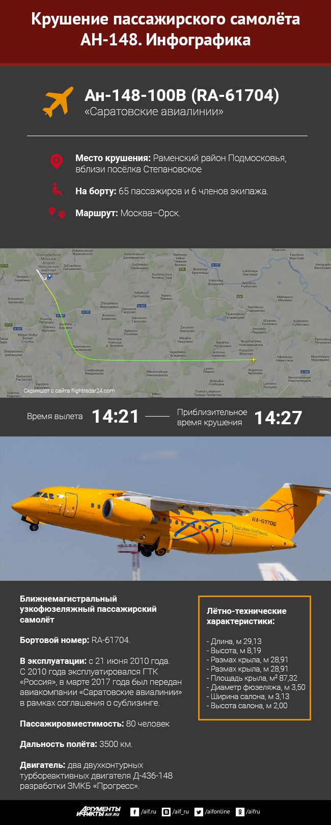 Крушение пассажирского самолёта Ан-148 в Подмосковье. Инфографика 3
