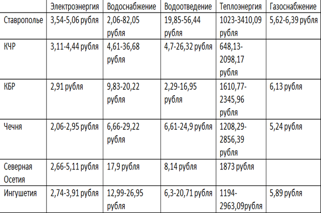 Тарифы на ЖКХ в СКФО с первого июля