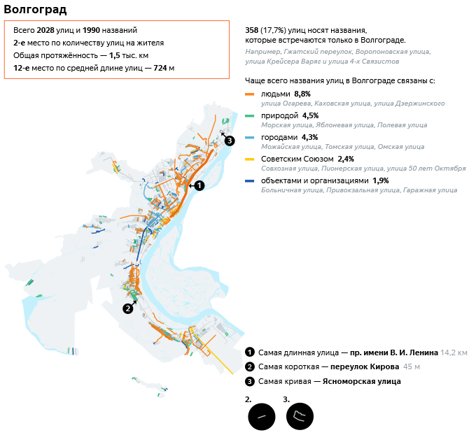 Инфографика Улицы Волгограда