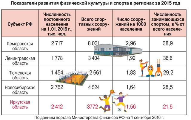 Инфографика ЗС