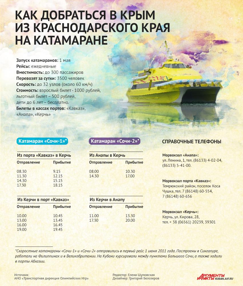 Как добраться из Кубани в Крым на скоростном катамаране
