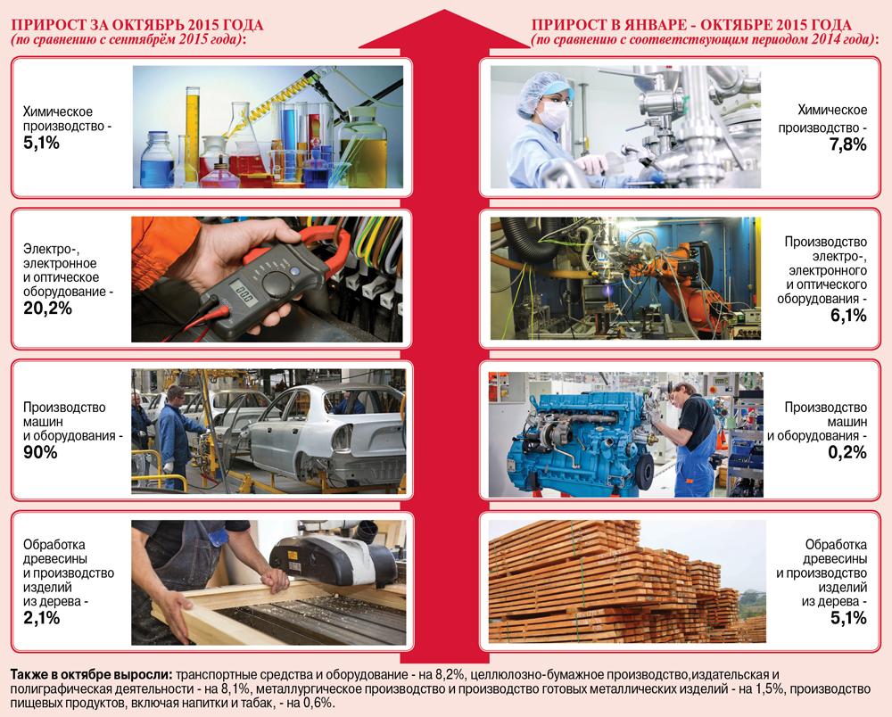 Рост промышленного производства в регионе: