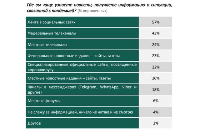 Где вы чаще узнаете новости, получаете информацию о ситуации, связанной с пандемией? (% опрошенных).