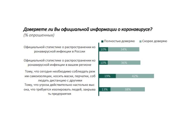 Доверяете ли Вы официальной информации о коронавирусе? (% опрошенных).