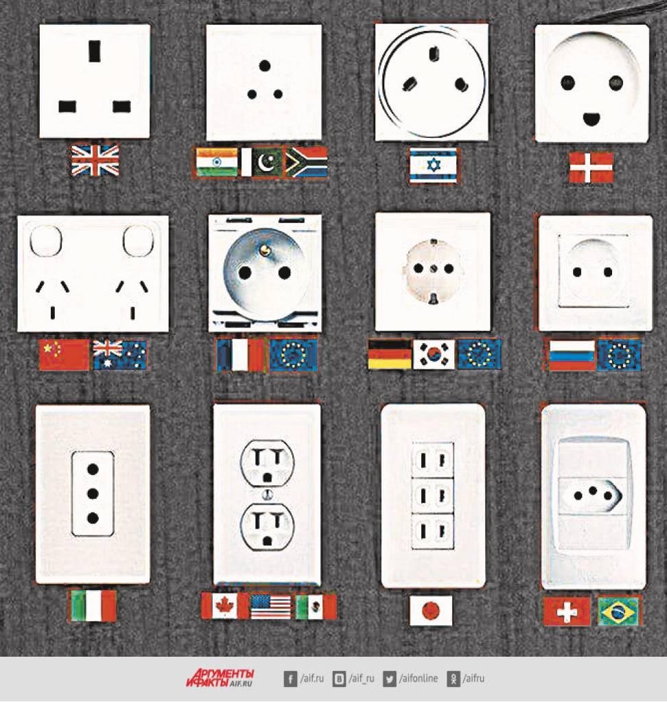 Почему в разных странах разные розетки?