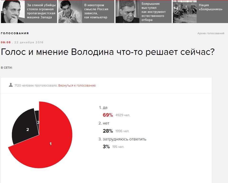 Эхо Москвы/опрос