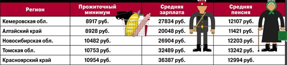 Прожиточный минимум в Кузбассе