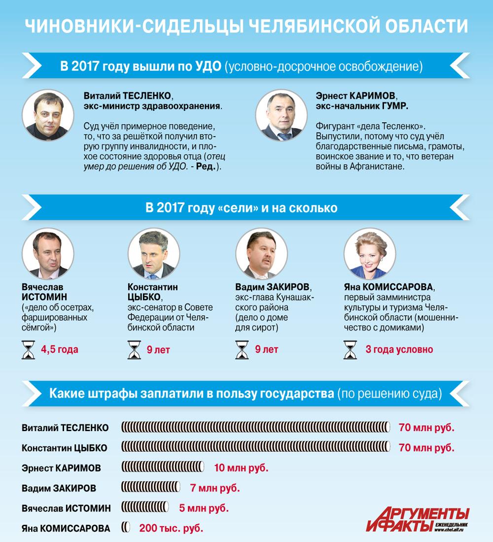 инфографика коррупция 2017