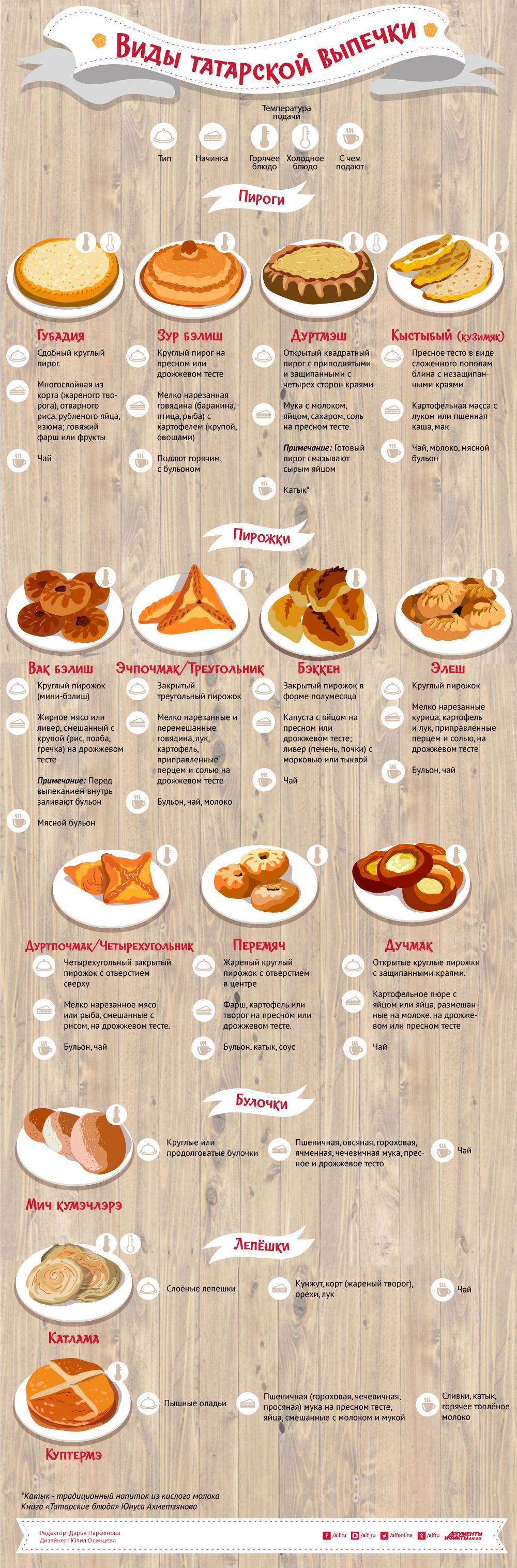татарская выпечка инфографика