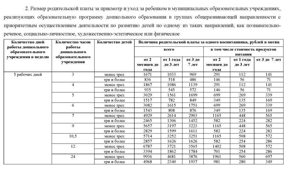Размеры платы за детский сад в Казани на 2019 год.