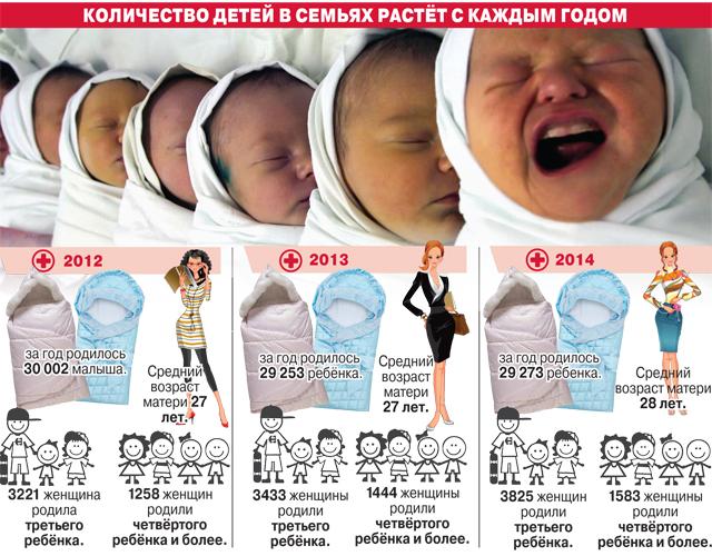 Инфографика - Многодетные семьи