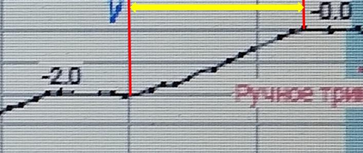 Фото №3. Фрагмент графика управления стабилизатором при катастрофе Б737 в Перми. Расшифровка параметрических самописцев из опубликованный технических отчётов МАК
