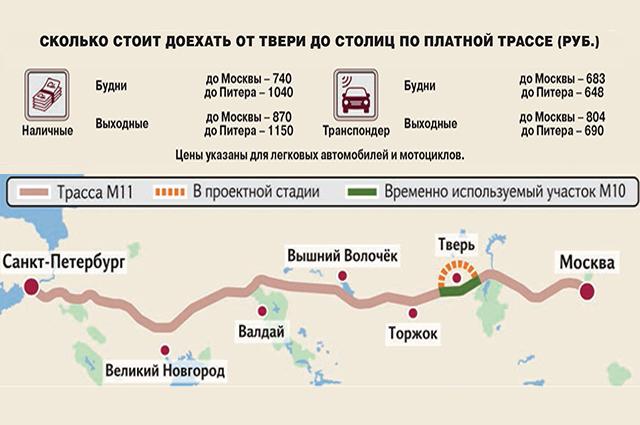 инфографика дороги
