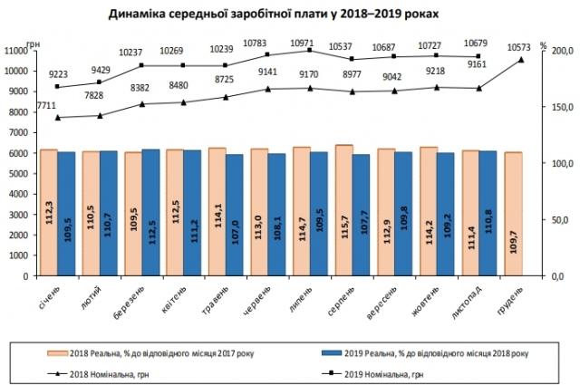 Государственная служба статистики Украины