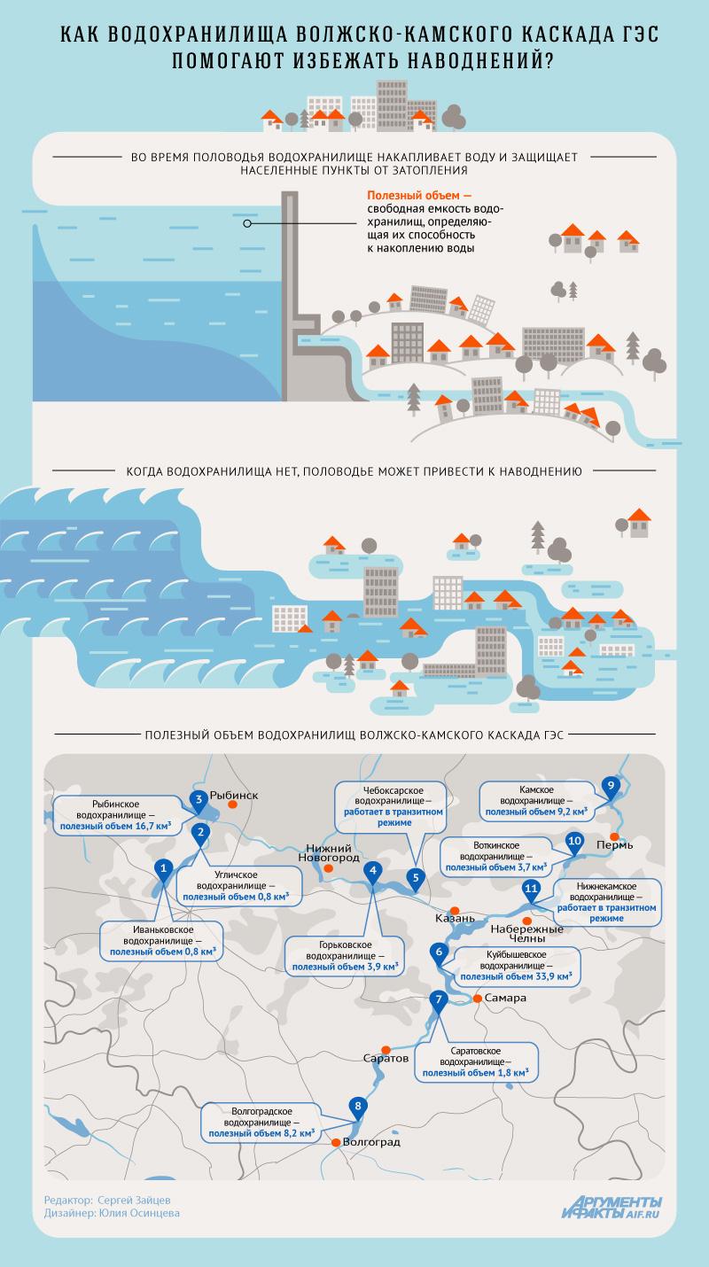 Как водохранилища защищают города от наводнений
