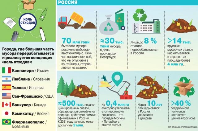 Сегодня Россия также решила пойти по европейскому пути борьбы с мусором, и с 1 января 2019 года вступил в силу закон о раздельном сборе бытовых отходов, который будет контролироваться государством.