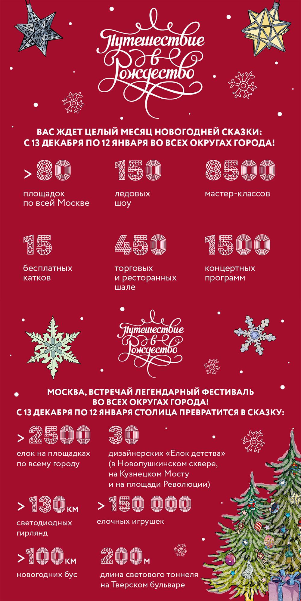 Путешествие в зимнюю сказку. События новогоднего фестиваля в Москве