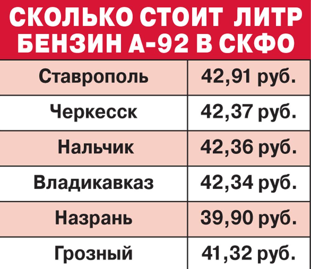 таблица топливо