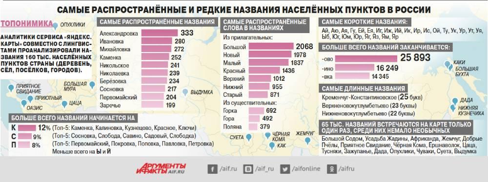 Самые популярные и редкие названия населённых пунктов России. Инфографика