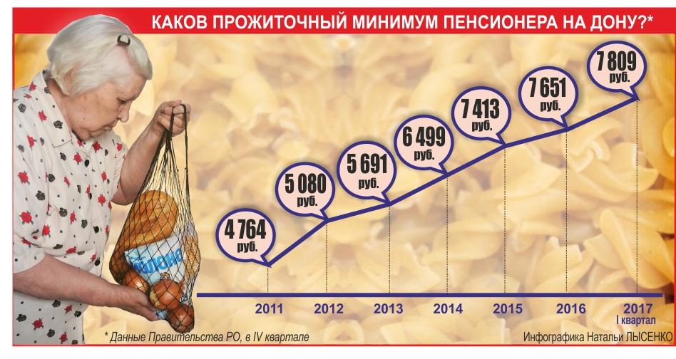 Среднестатистический донской пенсионер балансирует на грани бедности: среднегодовой размер страховой пенсии по старости в Ростовской области составляет в этом году 12 624 рубля. А минимальная пенсия куда незавиднее - 8 488 рублей (вместе с соцдоплатой).