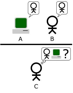 Стандартная интерпретация теста Тьюринга