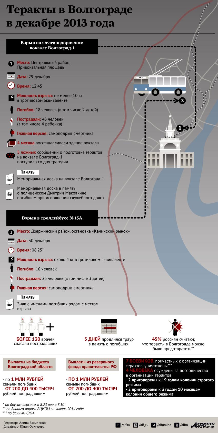 Инфографика по терактам в Волгограде