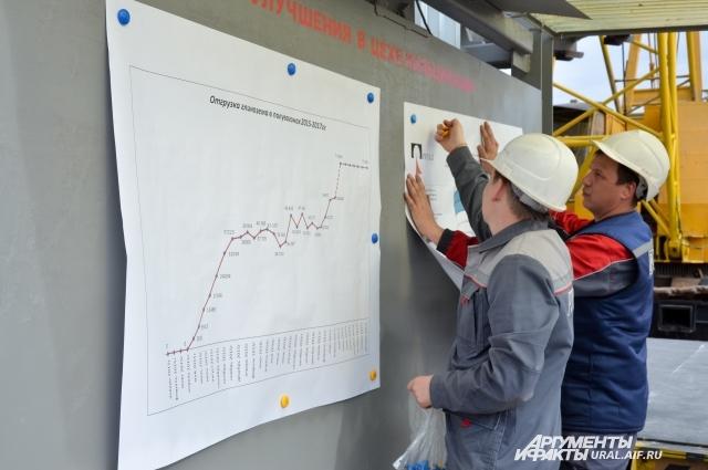 В результате модернизации производства по выщелачиванию боксита выпуск глинозёма на заводе увеличится на 130 тысяч тонн в год.