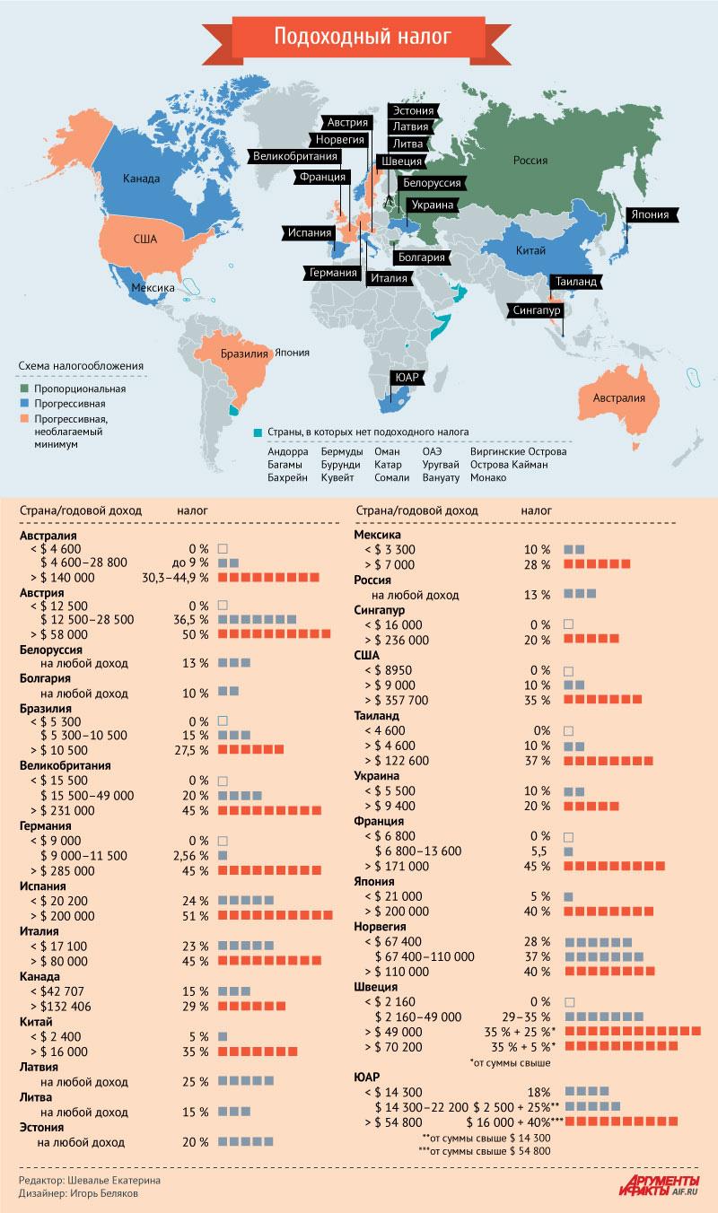 налог на прибыль в разных странах 2017