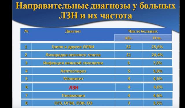 Юрий Амбалов считает, что лихорадку часто путают с обыкновенным гриппом.