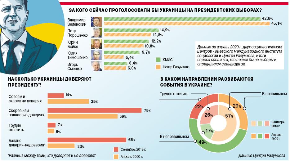 Инфографика о президентских выборах 2019 года.