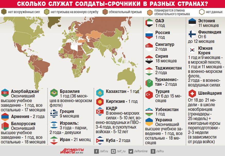 Сколько служат солдаты-срочники вразных странах? Инфографика