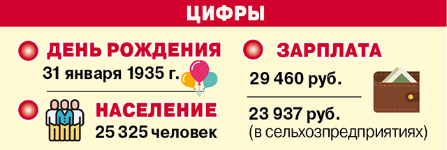 Цифры Благоварски р-н