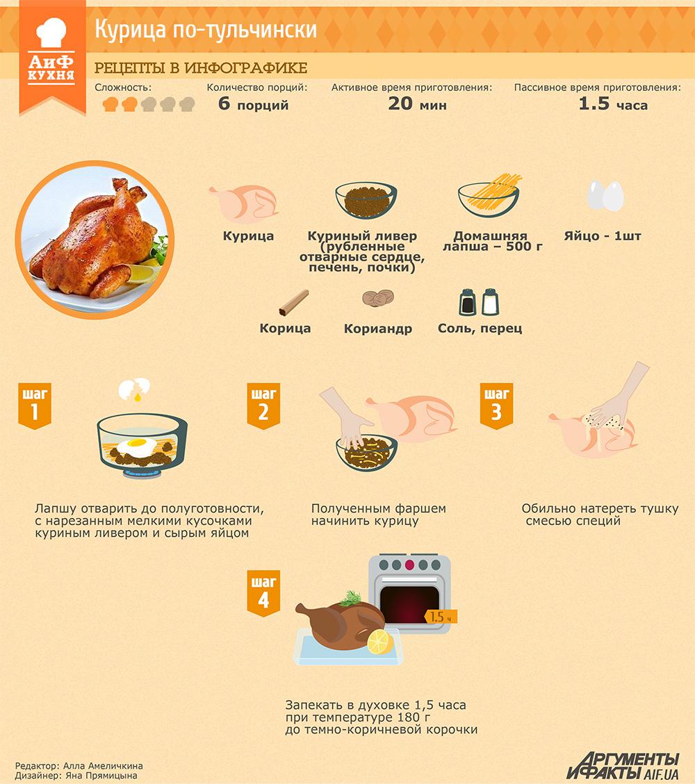 Рецепты в инфографике: Курица по-тульчински | Рецепты в ...