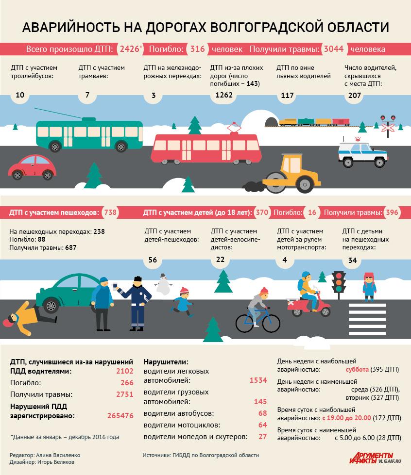 ДТП в Волгоградской области. Инфографика
