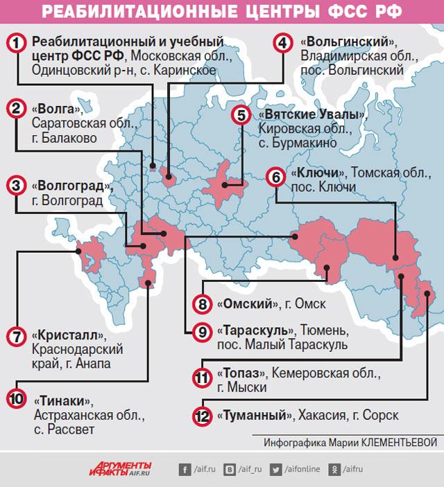 Реабилитационные центры ФССРФ