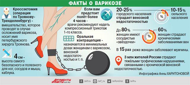 Факты о варикозе. Инфографика