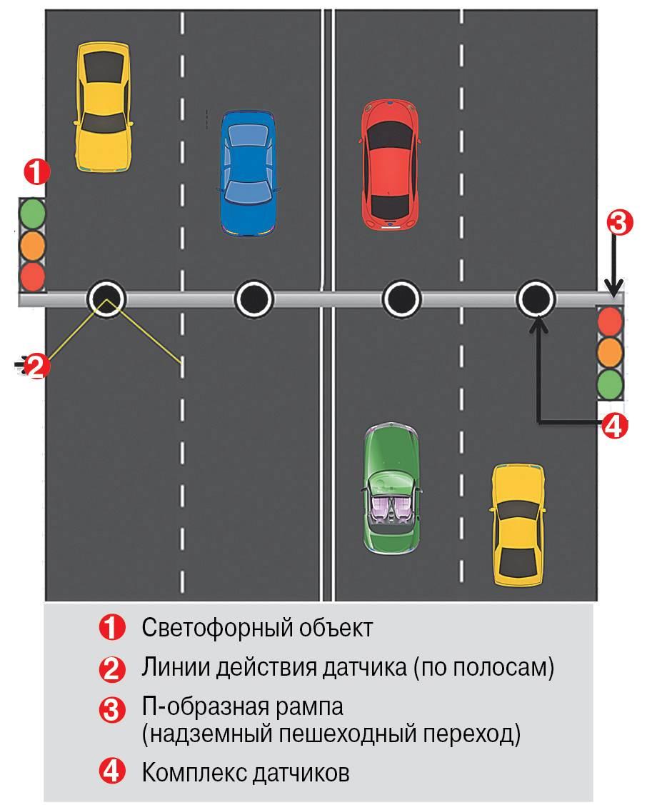 Как работает «умный» светофор. Инфографика.